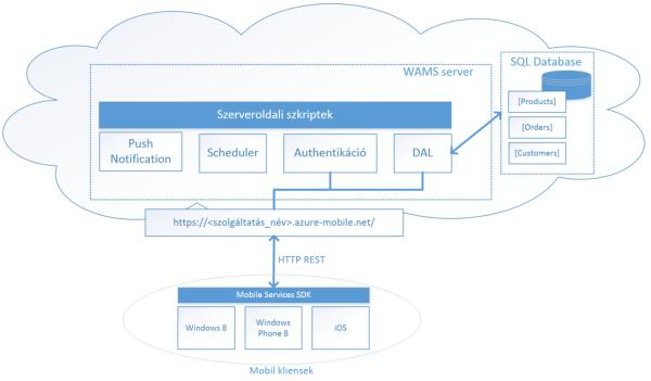 14-2 ábra: Mobile Services-t használó alkalmazás sematikus ábrája