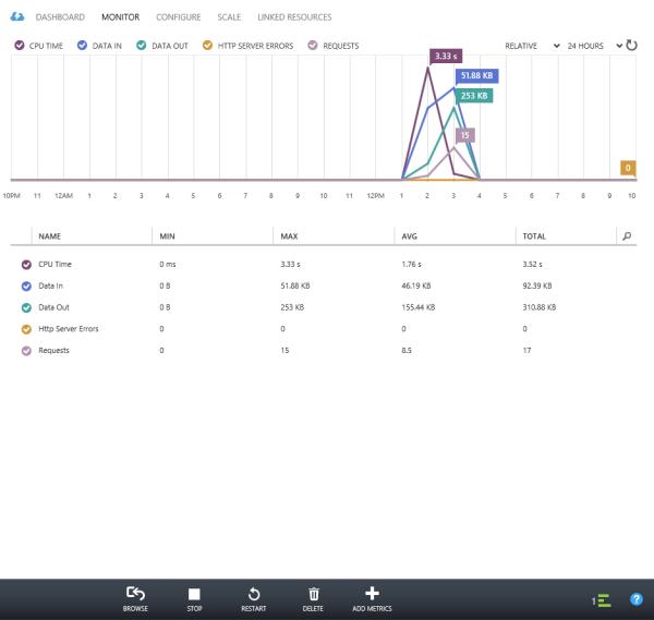 15-14 ábra: A weboldalunkhoz kapcsolódó statisztikák